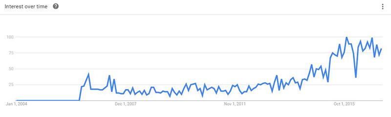 آمار گوگل از جستجوی نرم افزار CRM از سال 2004 تا به امروز