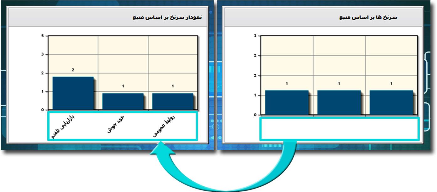 اصلاح نمایش گزارشات سیستمی و فونت های نمودارهای