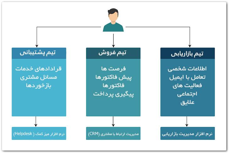داده های مرتبط با مشتری در سیستم های منزوی