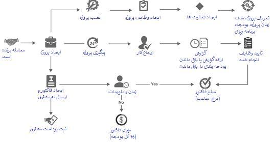 مدیریت پروژه ویتایگر و فروش